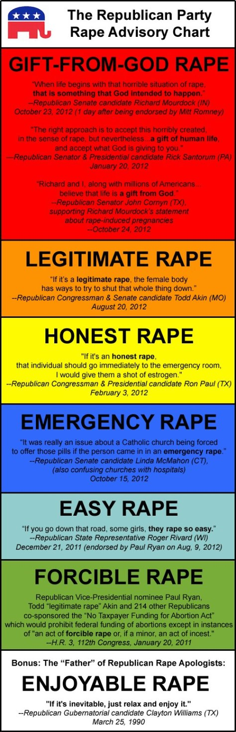 Republican Views on Rape